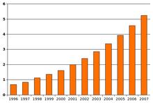 Ökning av Autism i USA, ref.Wikipedia